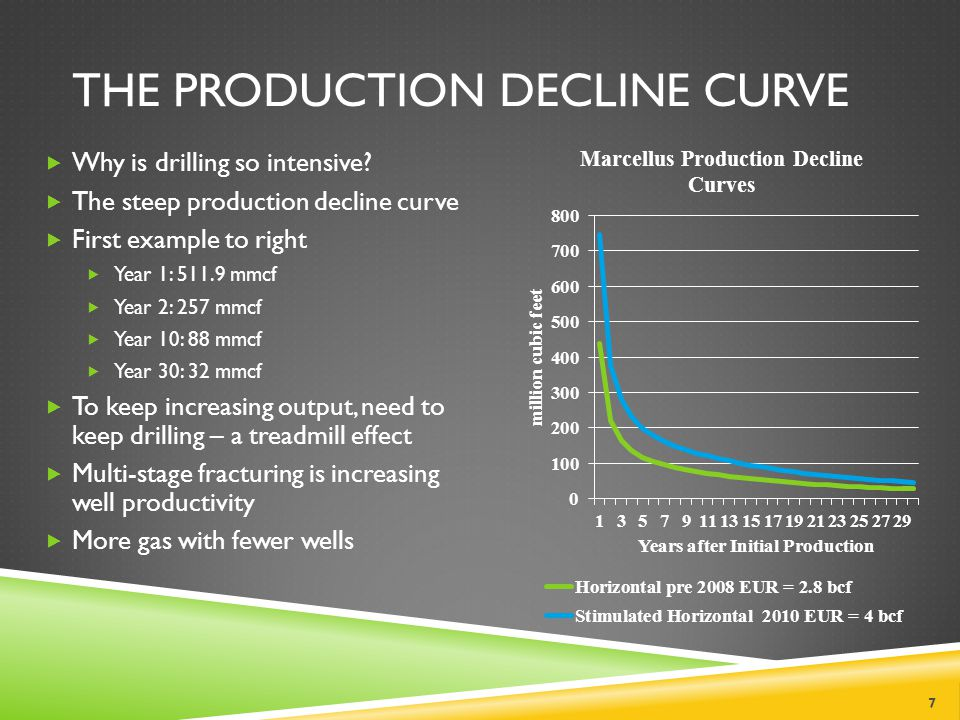 THE PRODUCTION DECLINE CURVE 7 Why is drilling so intensive.