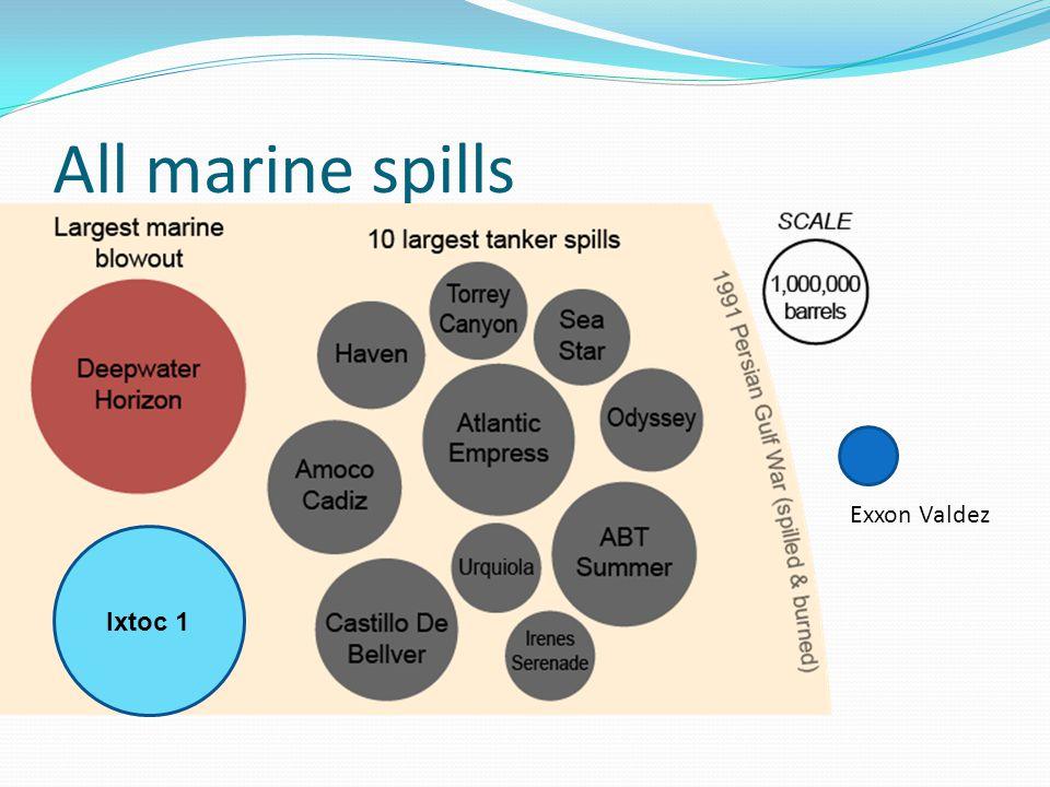 All marine spills Ixtoc 1 Exxon Valdez