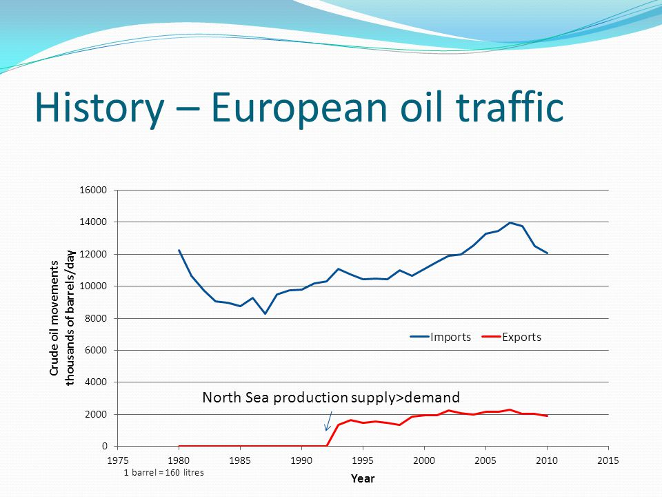 History – European oil traffic North Sea production supply>demand