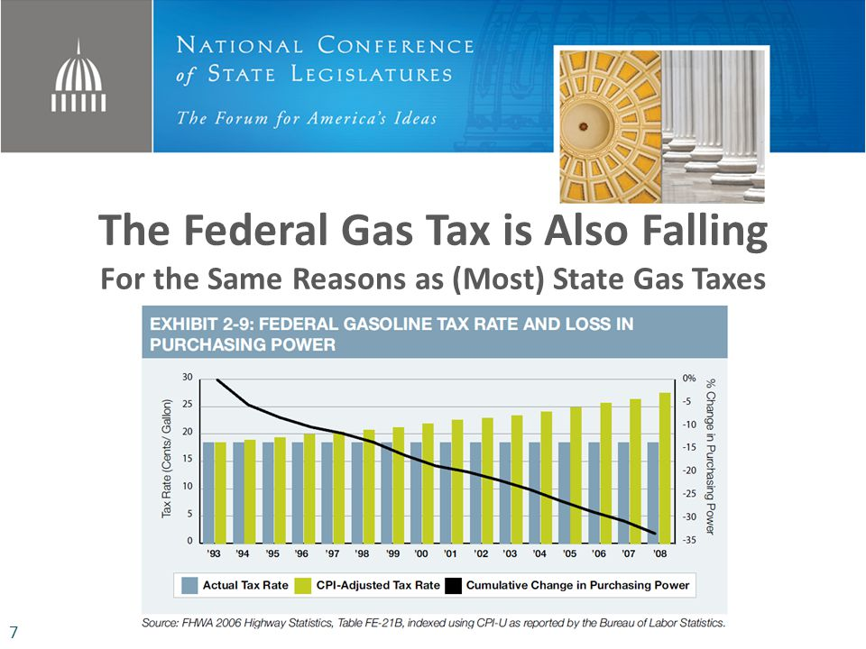 The Federal Gas Tax is Also Falling For the Same Reasons as (Most) State Gas Taxes 7