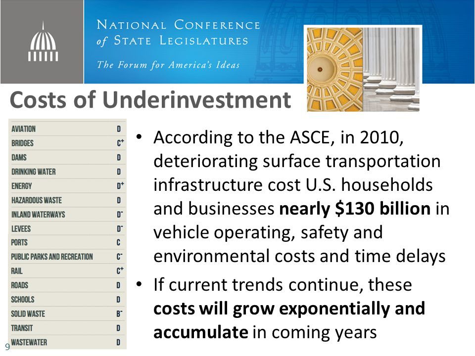 Costs of Underinvestment According to the ASCE, in 2010, deteriorating surface transportation infrastructure cost U.S. households and businesses nearl