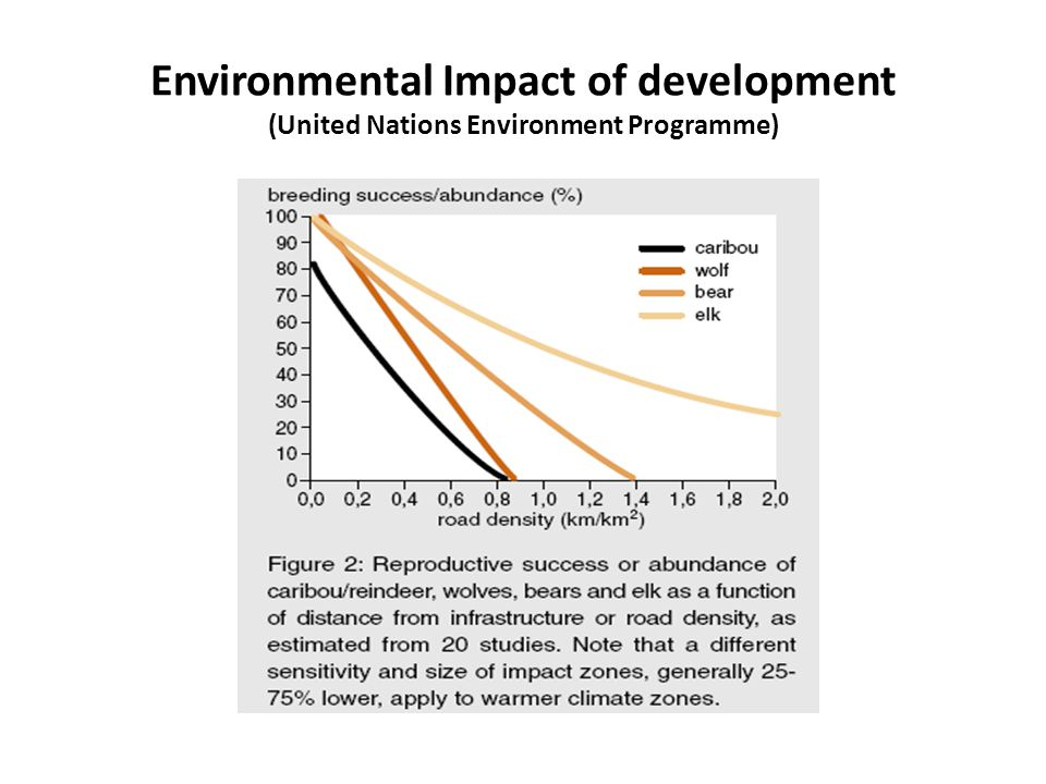 Environmental Impact of development (United Nations Environment Programme)