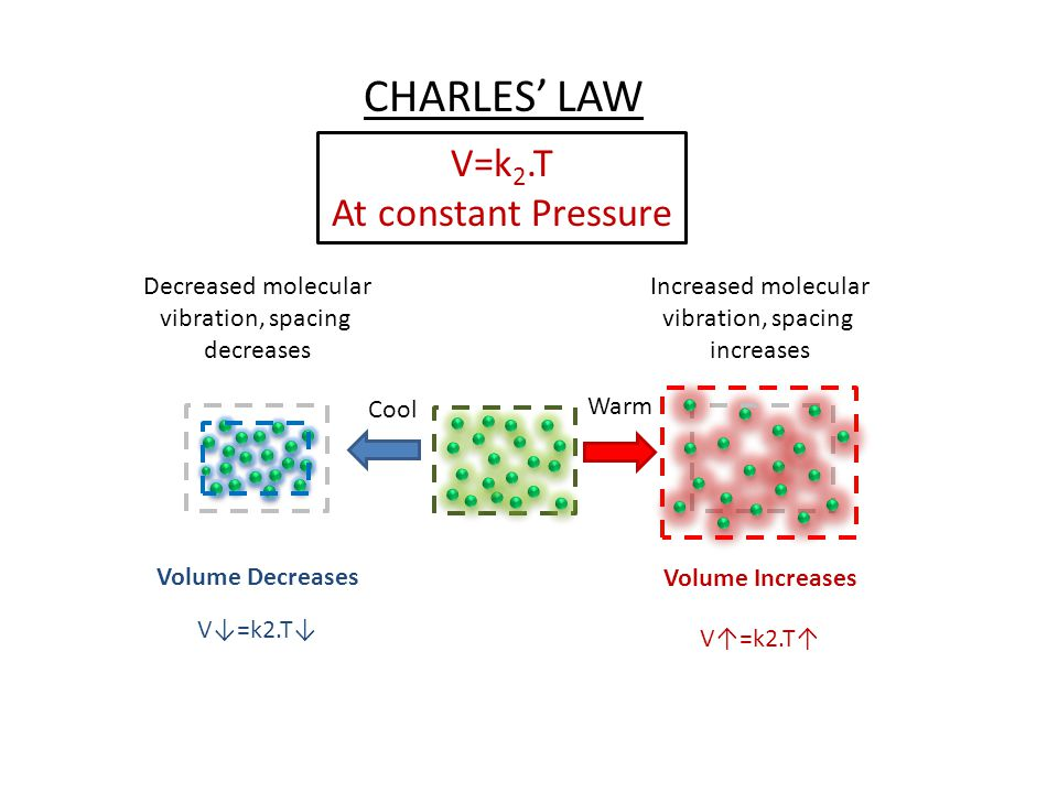 Cool Warm Volume Increases Volume Decreases Increased molecular vibration, spacing increases Decreased molecular vibration, spacing decreases V=k2.T CHARLES LAW V=k 2.T At constant Pressure