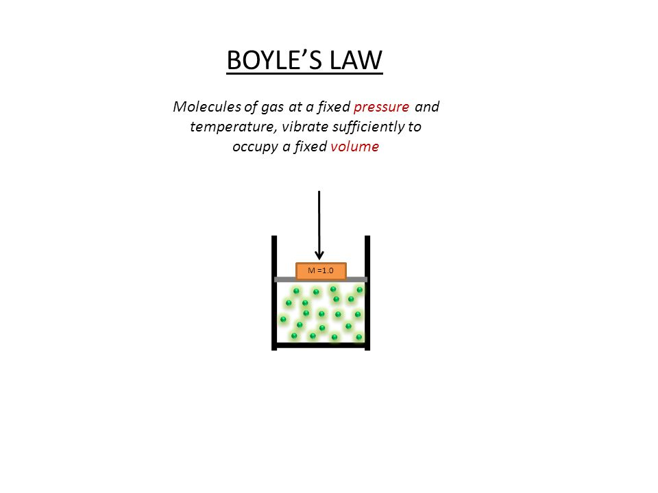 M =1.0 BOYLES LAW Molecules of gas at a fixed pressure and temperature, vibrate sufficiently to occupy a fixed volume