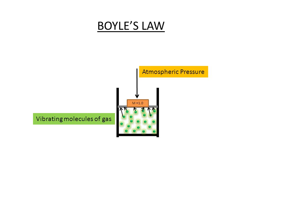 M =1.0 BOYLES LAW Atmospheric Pressure Vibrating molecules of gas