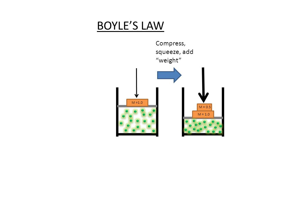 M =1.0 M = 0.5 M = 1.0 BOYLES LAW Compress, squeeze, add weight
