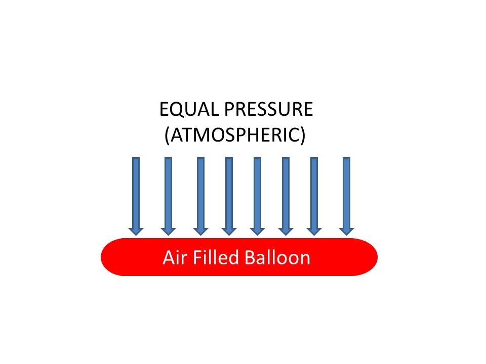 Air Filled Balloon EQUAL PRESSURE (ATMOSPHERIC)