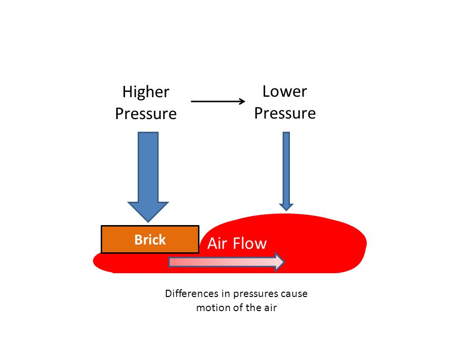 Brick Higher Pressure Lower Pressure Air Flow Differences in pressures cause motion of the air