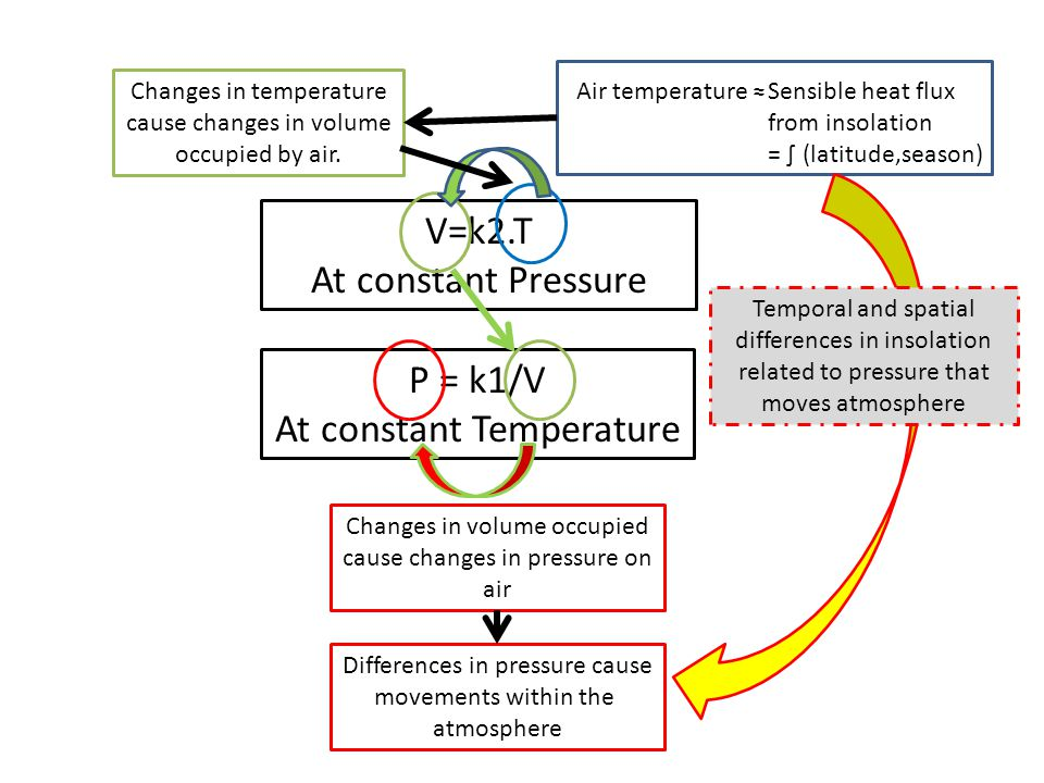 V=k2.T At constant Pressure P = k1/V At constant Temperature Air temperature Sensible heat flux from insolation = (latitude,season) Changes in temperature cause changes in volume occupied by air.