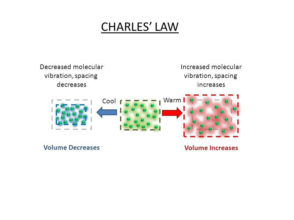 Cool Warm Volume Increases Volume Decreases Increased molecular vibration, spacing increases Decreased molecular vibration, spacing decreases CHARLES LAW