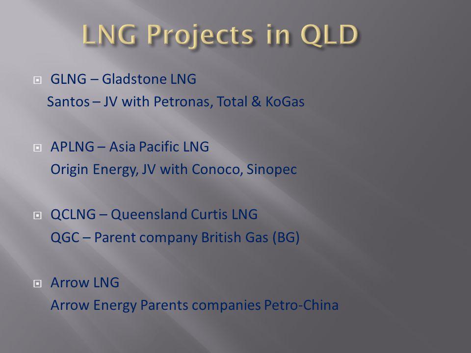 GLNG – Gladstone LNG Santos – JV with Petronas, Total & KoGas APLNG – Asia Pacific LNG Origin Energy, JV with Conoco, Sinopec QCLNG – Queensland Curtis LNG QGC – Parent company British Gas (BG) Arrow LNG Arrow Energy Parents companies Petro-China