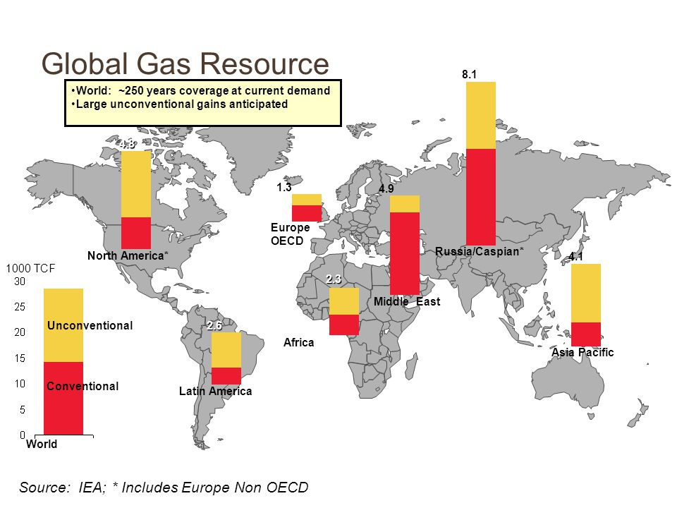 North America* Europe OECD Asia Pacific Latin America Africa Middle East 1000 TCF Conventional Unconventional 1.3 4.1 2.6 2.3 8.1 4.9 4.8 Global Gas Resource Source: IEA; * Includes Europe Non OECD World: ~250 years coverage at current demand Large unconventional gains anticipated World Russia/Caspian*