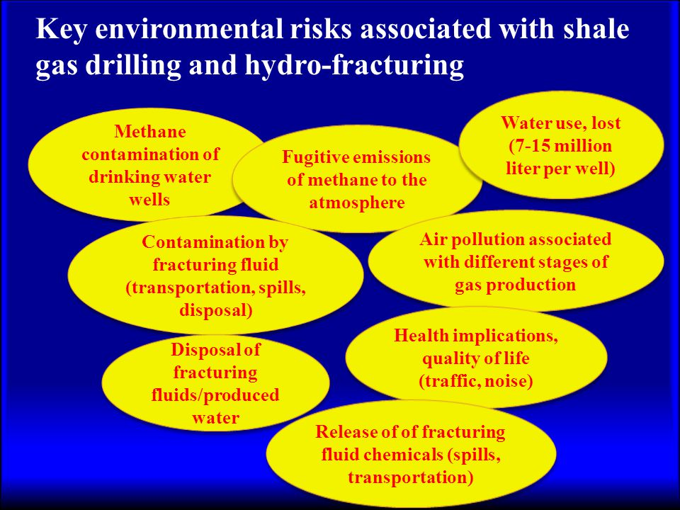 Key environmental risks associated with shale gas drilling and hydro-fracturing Methane contamination of drinking water wells Fugitive emissions of methane to the atmosphere Contamination by fracturing fluid (transportation, spills, disposal) Air pollution associated with different stages of gas production Disposal of fracturing fluids/produced water Health implications, quality of life (traffic, noise) Water use, lost (7-15 million liter per well) Water use, lost (7-15 million liter per well) Release of of fracturing fluid chemicals (spills, transportation)