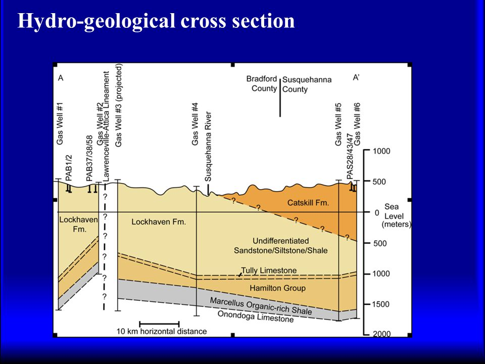 Hydro-geological cross section
