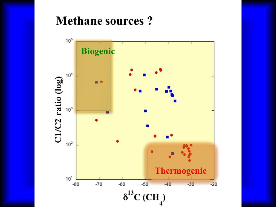 Thermogenic Biogenic Methane sources ?