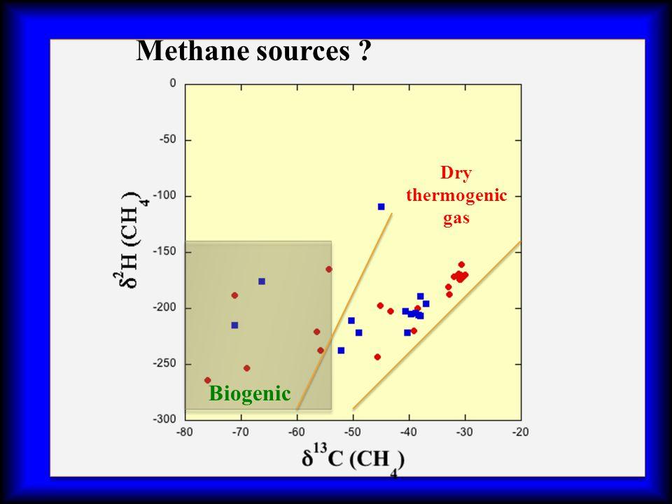 Biogenic Dry thermogenic gas Methane sources ?