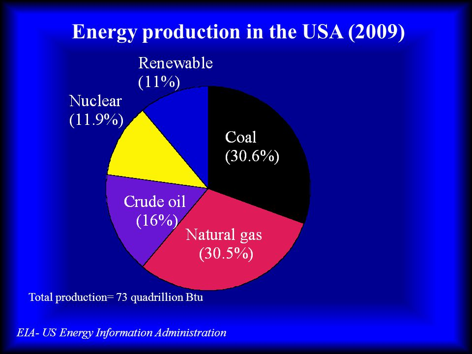 Energy production in the USA (2009) EIA- US Energy Information Administration Total production= 73 quadrillion Btu