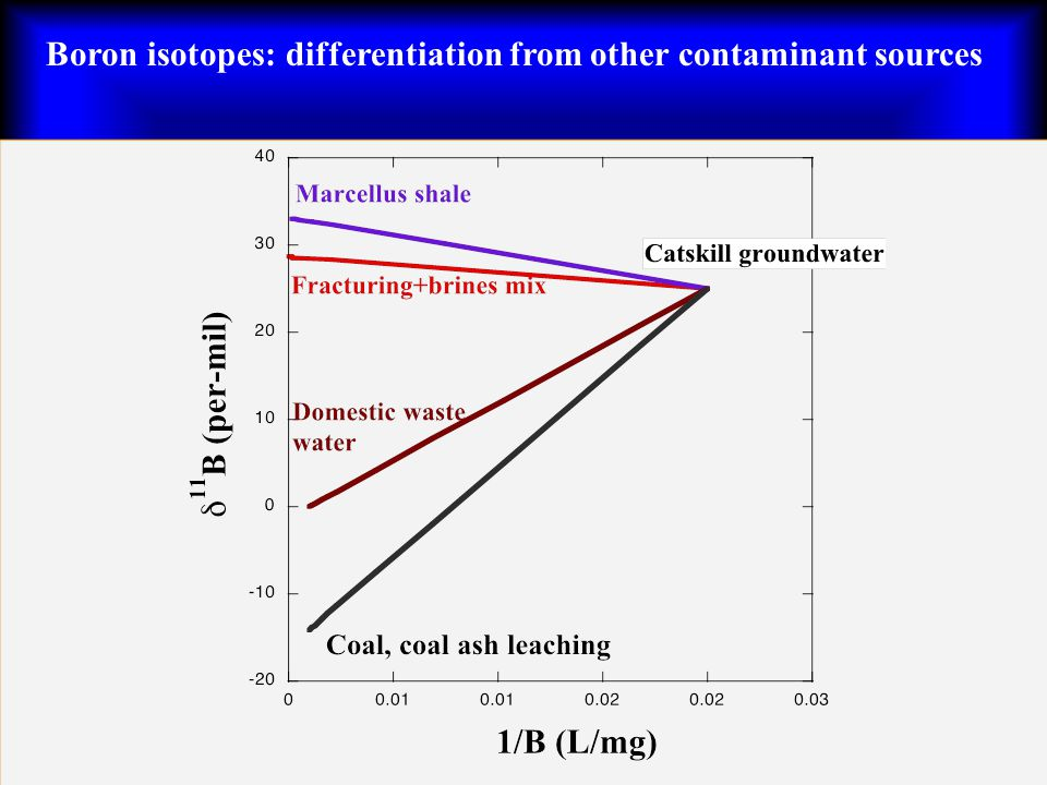 Boron isotopes: differentiation from other contaminant sources