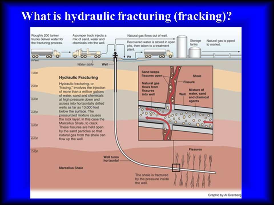 What is hydraulic fracturing (fracking)?
