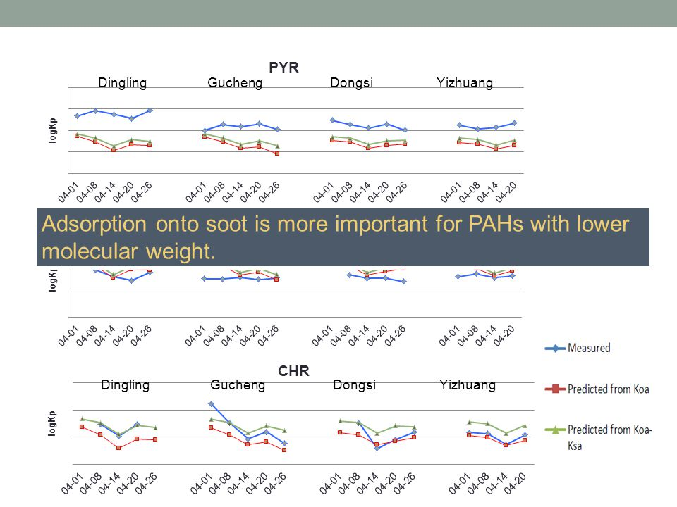 Adsorption onto soot is more important for PAHs with lower molecular weight.