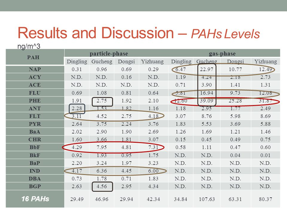 Results and Discussion – PAHs Levels PAH particle-phase gas-phase DinglingGuchengDongsiYizhuang DinglingGuchengDongsiYizhuang NAP ACYN.D.