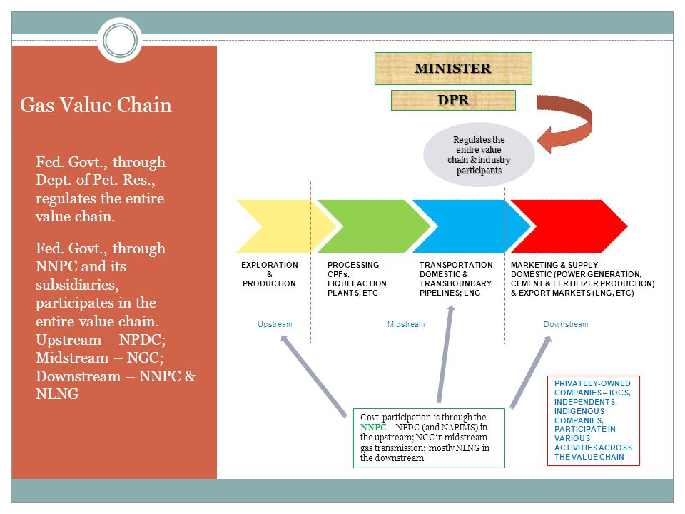 Gas Value Chain Fed. Govt., through Dept. of Pet.