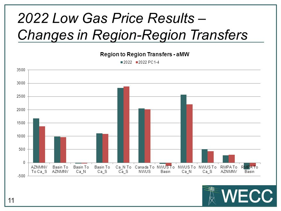 11 2022 Low Gas Price Results – Changes in Region-Region Transfers