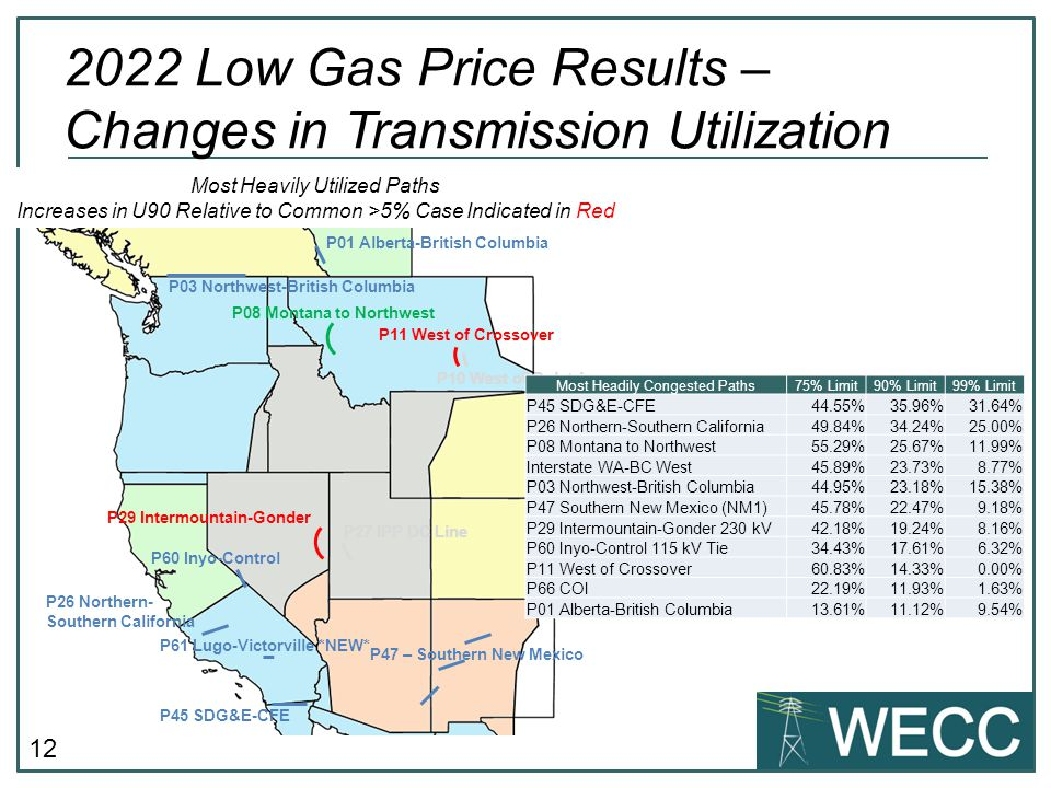 12 2022 Low Gas Price Results – Changes in Transmission Utilization P45 SDG&E-CFE P29 Intermountain-Gonder P26 Northern- Southern California P03 Northwest-British Columbia P47 – Southern New Mexico P61 Lugo-Victorville *NEW* Most Heavily Utilized Paths Increases in U90 Relative to Common >5% Case Indicated in Red P08 Montana to Northwest P60 Inyo-Control P27 IPP DC Line P11 West of Crossover P10 West of Colstrip P01 Alberta-British Columbia Most Headily Congested Paths75% Limit90% Limit99% Limit P45 SDG&E-CFE44.55%35.96%31.64% P26 Northern-Southern California49.84%34.24%25.00% P08 Montana to Northwest55.29%25.67%11.99% Interstate WA-BC West45.89%23.73%8.77% P03 Northwest-British Columbia44.95%23.18%15.38% P47 Southern New Mexico (NM1)45.78%22.47%9.18% P29 Intermountain-Gonder 230 kV42.18%19.24%8.16% P60 Inyo-Control 115 kV Tie34.43%17.61%6.32% P11 West of Crossover60.83%14.33%0.00% P66 COI22.19%11.93%1.63% P01 Alberta-British Columbia13.61%11.12%9.54%