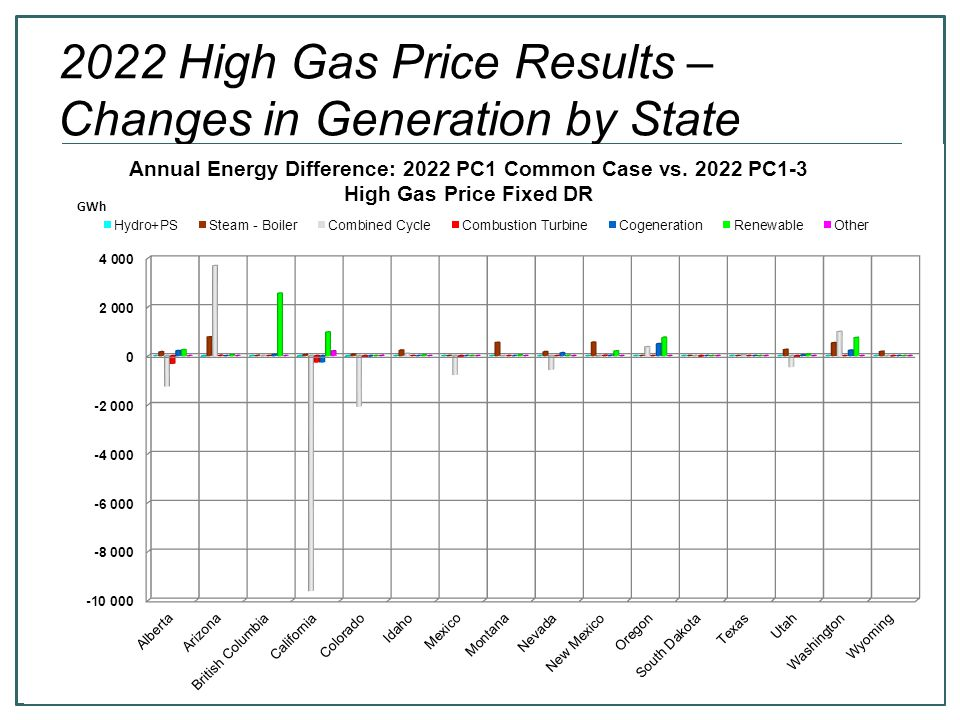 5 2022 High Gas Price Results – Changes in Region-Region Transfers