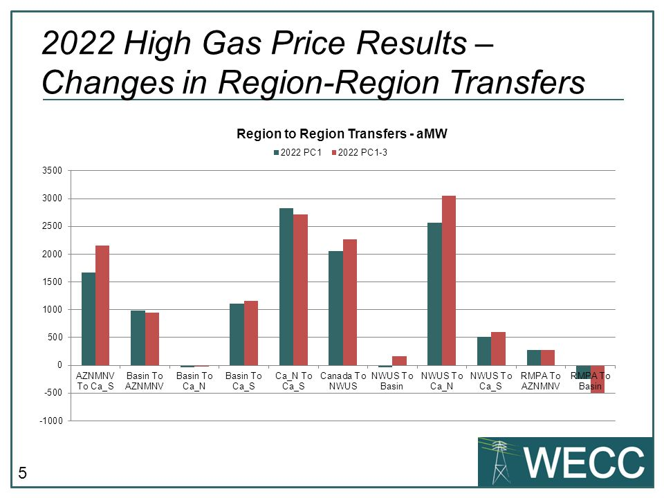 6 2022 High Gas Price Results – Changes in Transmission Utilization P45 SDG&E-CFE P29 Intermountain-Gonder P26 Northern- Southern California P03 Northwest-British Columbia P47 – Southern New Mexico P66 COI *NEW* Most Heavily Utilized Paths Increases in U90 Relative to Common Case >5% Indicated in Red P08 Montana to Northwest P27 IPP DC Line P11 West of Crossover P10 West of Colstrip P01 Alberta-British Columbia P60 Inyo-Control Most Heavily Utilized Paths75% Limit90% Limit99% Limit P45 SDG&E-CFE55.70%45.51%39.70% Interstate WA-BC West56.34%33.20%12.45% P26 Northern-Southern California46.48%33.03%25.19% P03 Northwest-British Columbia56.56%32.85%19.73% P08 Montana to Northwest54.49%26.83%11.72% P29 Intermountain-Gonder 230 kV43.98%26.48%16.32% P66 COI40.53%25.39%10.25% P47 Southern New Mexico (NM1)50.53%23.68%9.33% P60 Inyo-Control 115 kV Tie33.34%17.42%5.88% Interstate WA-BC East32.15%15.08%7.88% P11 West of Crossover67.59%13.11%0.10%