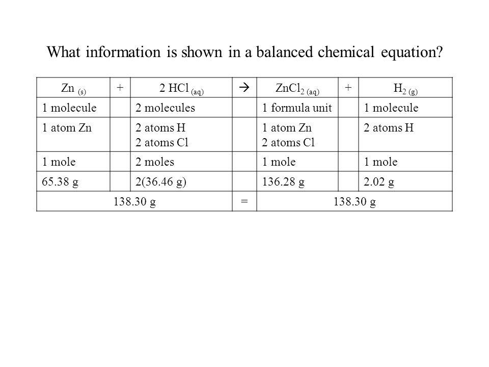 What information is shown in a balanced chemical equation? Zn (s) +2 HCl (aq) ZnCl 2 (aq) +H 2 (g) 1 molecule2 molecules1 formula unit1 molecule 1 ato