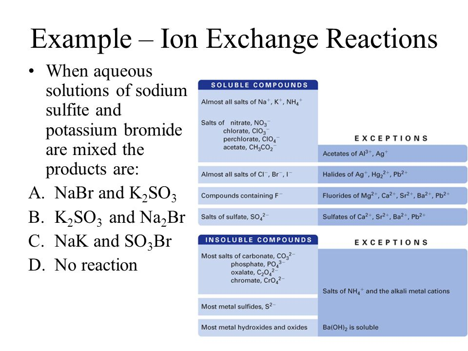 Example – Ion Exchange Reactions When aqueous solutions of sodium sulfite and potassium bromide are mixed the products are: A.NaBr and K 2 SO 3 B.K 2 SO 3 and Na 2 Br C.NaK and SO 3 Br D.No reaction