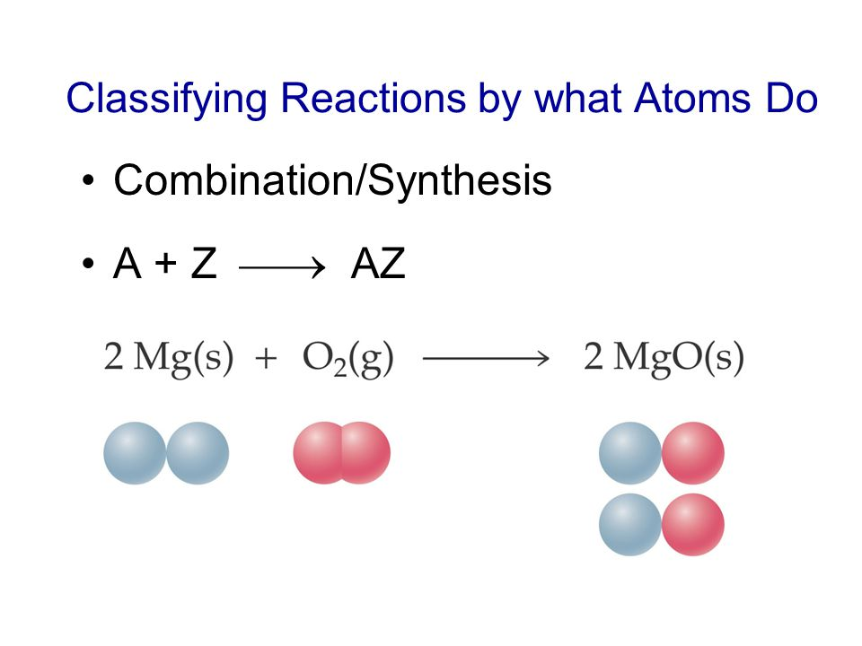 Combination/Synthesis A + Z AZ