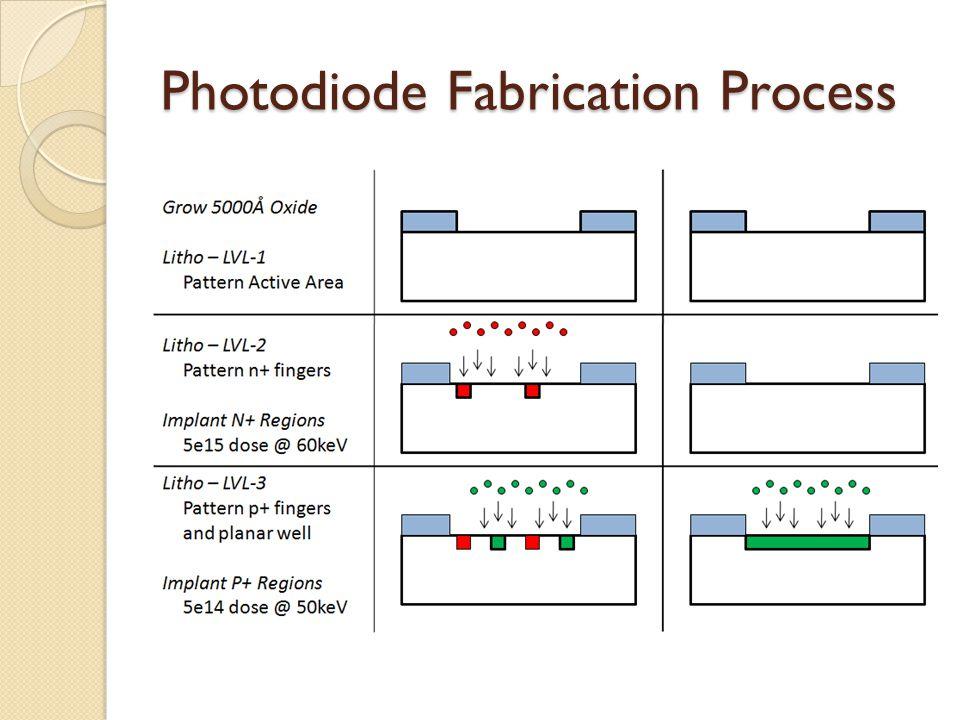 Photodiode Fabrication Process