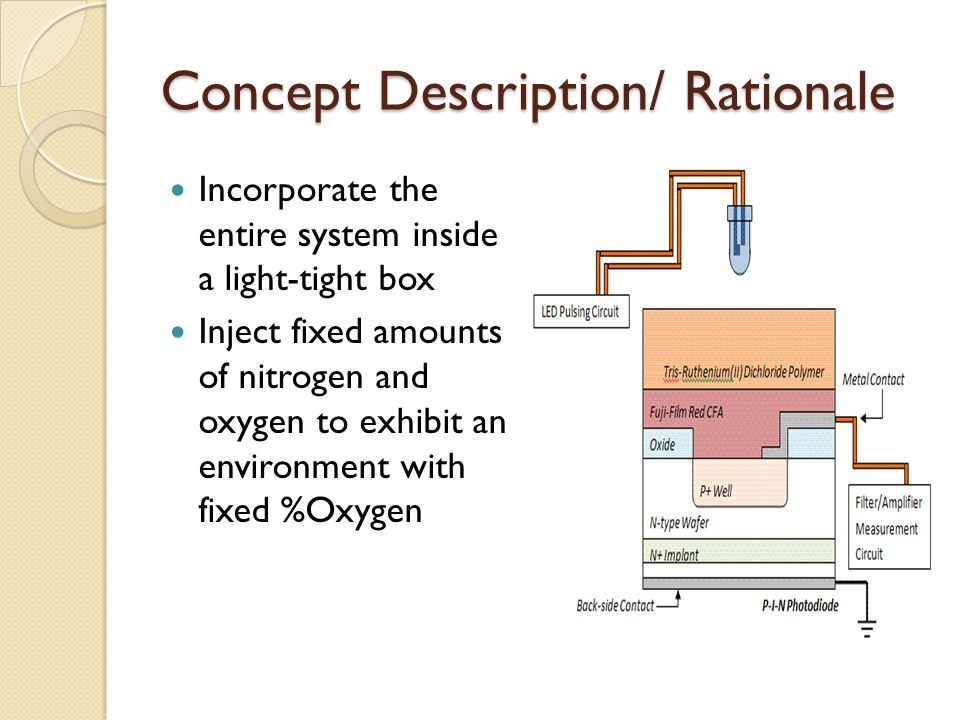 Concept Description/ Rationale Incorporate the entire system inside a light-tight box Inject fixed amounts of nitrogen and oxygen to exhibit an enviro