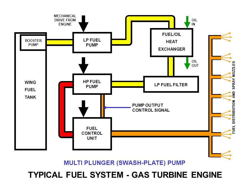 TYPICAL FUEL SYSTEM - GAS TURBINE ENGINE LOW PRESSURE PUMP PUMP IMPELLOR PUMP INPUT DRIVE LP FUEL IN