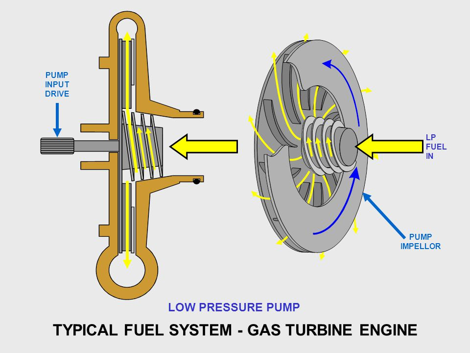 TYPICAL FUEL SYSTEM - GAS TURBINE ENGINE LOW PRESSURE PUMP PUMP IMPELLOR PUMP INPUT DRIVE LP FUEL IN