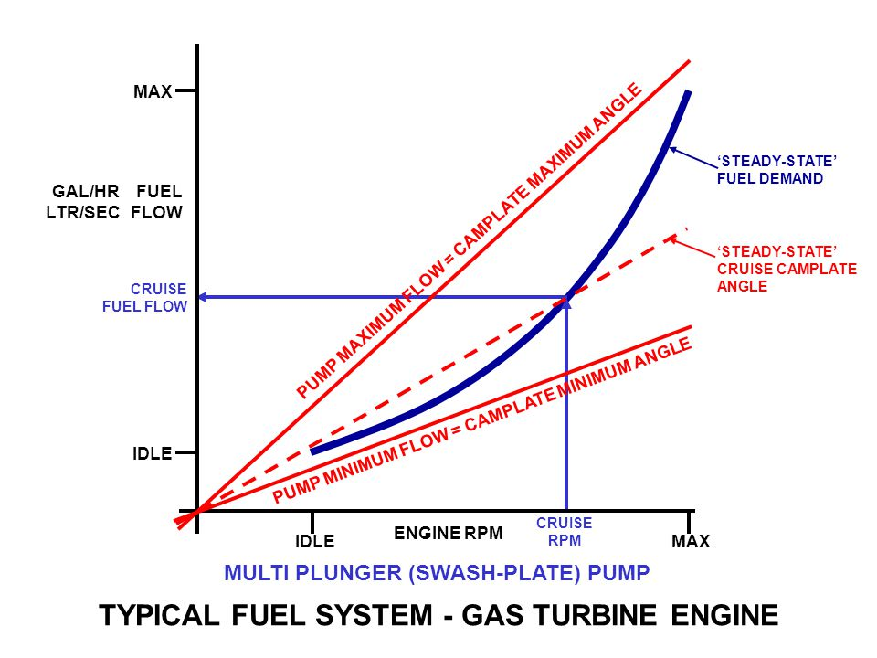 TYPICAL FUEL SYSTEM - GAS TURBINE ENGINE STEADY-STATE FUEL DEMAND ENGINE RPM IDLEMAX FUEL FLOW GAL/HR LTR/SEC IDLE MAX PUMP MAXIMUM FLOW = CAMPLATE MA