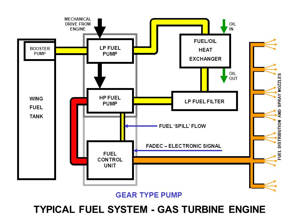 FLOW OUT SPUR GEARS PUMP FLOW AND RESTRICTION TO FLOW IN CONTROLLER CAUSES PRESSURE TO INCREASE Flow Controller GEAR TYPE PUMP TYPICAL FUEL SYSTEM - GAS TURBINE ENGINE