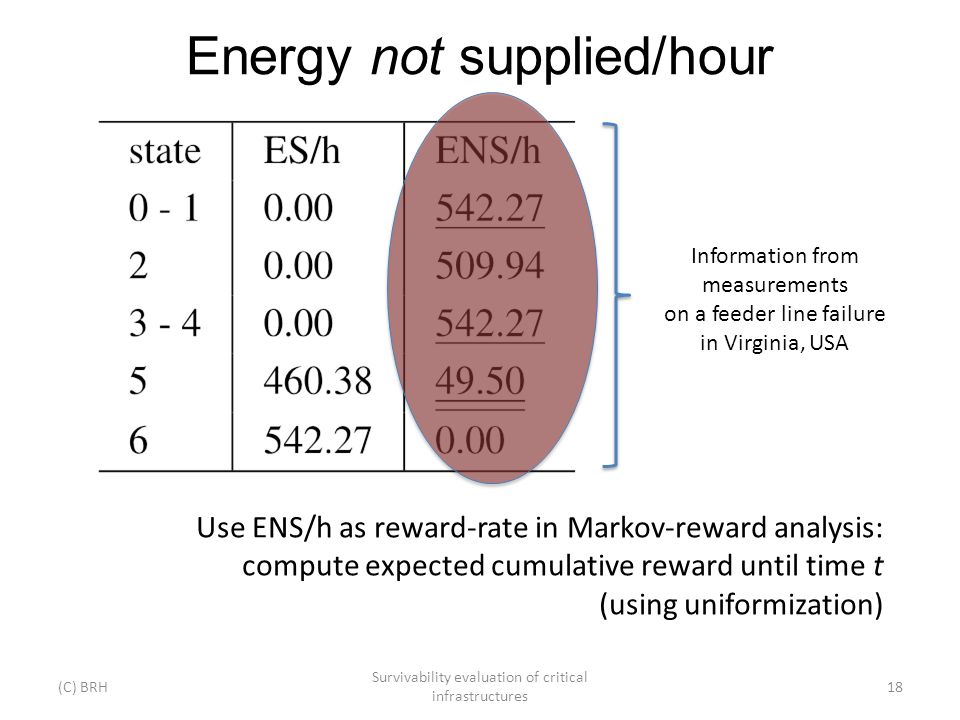 Energy not supplied/hour (C) BRH Survivability evaluation of critical infrastructures 18 Use ENS/h as reward-rate in Markov-reward analysis: compute expected cumulative reward until time t (using uniformization) Information from measurements on a feeder line failure in Virginia, USA