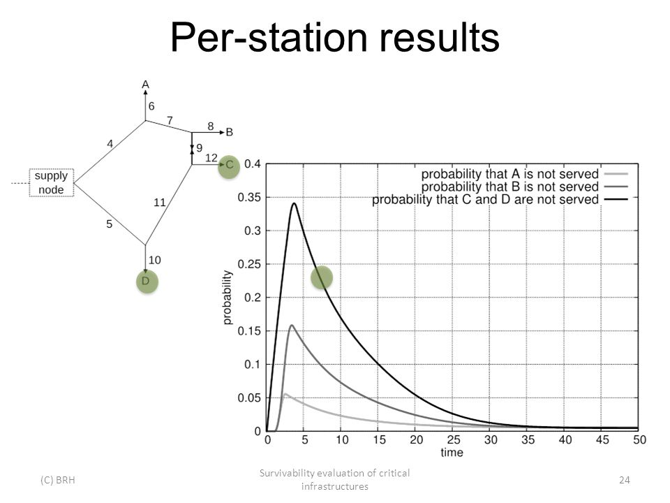 Per-station results (C) BRH Survivability evaluation of critical infrastructures 24