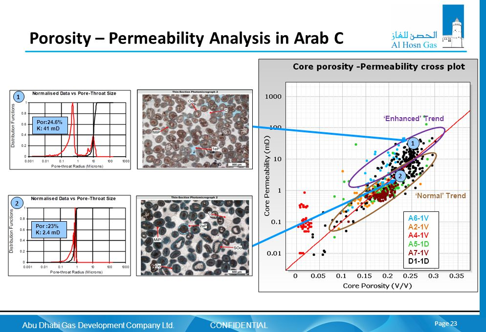 Abu Dhabi Gas Development Company Ltd. CONFIDENTIAL Page 23 Porosity – Permeability Analysis in Arab C A6-1V A2-1V A4-1V A5-1D A7-1V D1-1D 2 Normal Tr