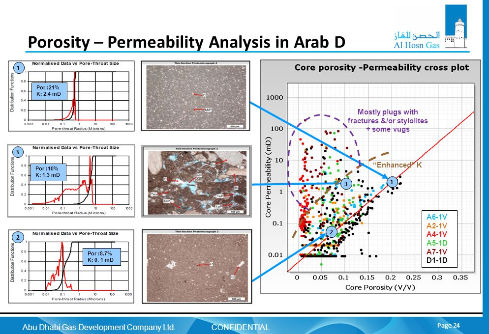 Abu Dhabi Gas Development Company Ltd. CONFIDENTIAL Page 24 Porosity – Permeability Analysis in Arab D Mostly plugs with fractures &/or stylolites + s