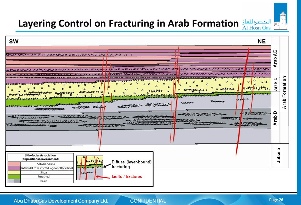 Abu Dhabi Gas Development Company Ltd. CONFIDENTIAL Page 26 Layering Control on Fracturing in Arab Formation Diffuse (layer-bound) fracturing faults /