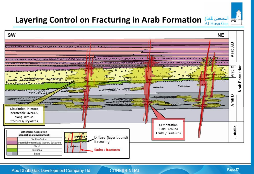Abu Dhabi Gas Development Company Ltd. CONFIDENTIAL Page 27 Layering Control on Fracturing in Arab Formation Diffuse (layer-bound) fracturing faults /