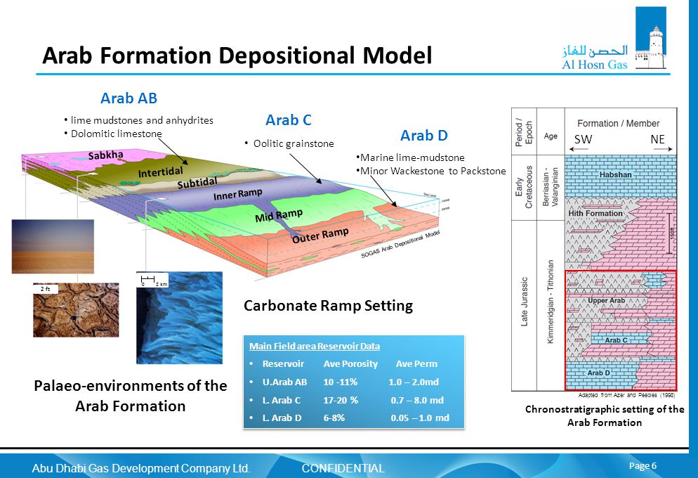 Abu Dhabi Gas Development Company Ltd. CONFIDENTIAL Page 6 Arab Formation Depositional Model Chronostratigraphic setting of the Arab Formation Adapted