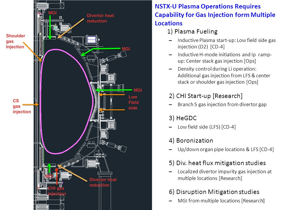 2 1) Plasma Fueling – Inductive Plasma start-up: Low field side gas injection (D2) [CD-4] – Inductive H-mode initiations and Ip ramp- up: Center stack gas injection [Ops] – Density control during Li operation: Additional gas injection from LFS & center stack or shoulder gas injection [Ops] 2) CHI Start-up [Research] – Branch 5 gas injection from divertor gap 3) HeGDC – Low field side (LFS) [CD-4] 4) Boronization – Up/down organ pipe locations & LFS [CD-4] 5) Div.