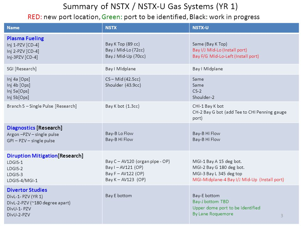 Summary of NSTX / NSTX-U Gas Systems (YR 1) NameNSTXNSTX-U Plasma Fueling Inj 1-PZV [CD-4] Inj 2-PZV [CD-4] Inj-3PZV [CD-4] Bay K Top (89 cc) Bay J Mid-Lo (72cc) Bay J Mid-Up (70cc) Same (Bay K Top) Bay I/J Mid-Lo (Install port) Bay F/G Mid-Lo-Left (Install port) SGI [Research]Bay I Midplane Inj 4a [Ops] Inj 4b [Ops] Inj 5a[Ops] Inj 5b[Ops] CS – Mid (42.5cc) Shoulder (43.9cc) Same CS-2 Shoulder-2 Branch 5 – Single Pulse [Research]Bay K bot (1.3cc)CHI-1 Bay K bot CH-2 Bay G bot (add Tee to CHI Penning gauge port) Diagnostics [Research] Argon –PZV – single pulse GPI – PZV – single pulse Bay-B Lo Flow Bay-B Hi Flow Diruption Mitigation[Research] LDGIS-1 LDGIS-2 LDGIS-3 LDGIS-4/MGI-1 Bay C – AV120 (organ pipe - OP) Bay I – AV121 (OP) Bay F – AV122 (OP) Bay K – AV123 (OP) MGI-1 Bay A 15 deg bot.
