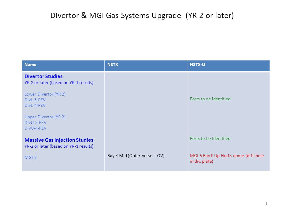 Divertor & MGI Gas Systems Upgrade (YR 2 or later) NameNSTXNSTX-U Divertor Studies YR-2 or later (based on YR-1 results) Lower Divertor (YR 2) DivL-3-