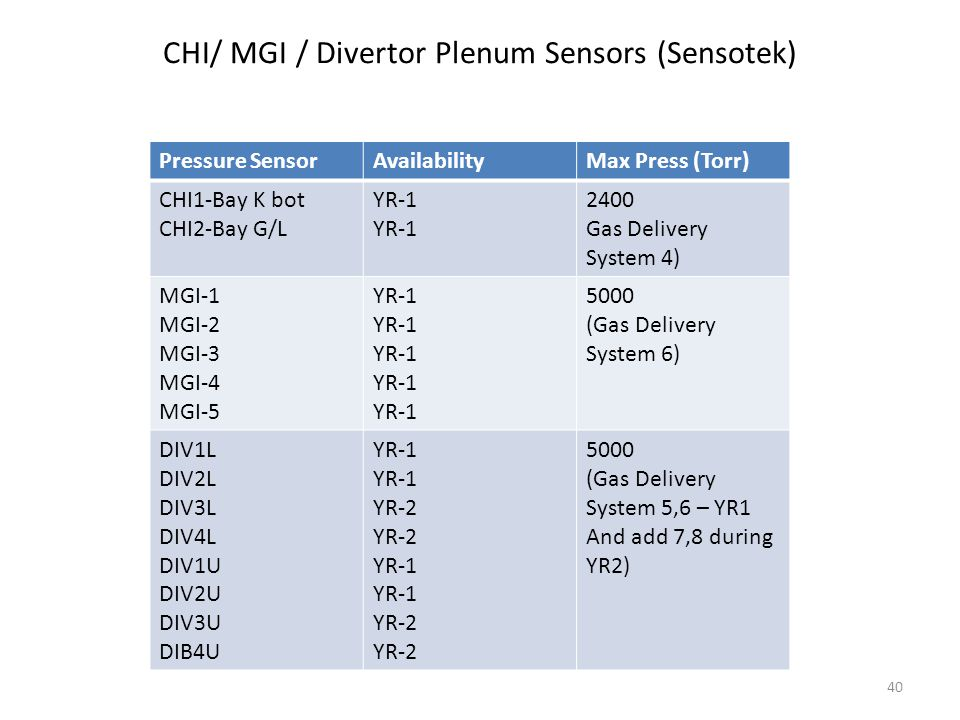 CHI/ MGI / Divertor Plenum Sensors (Sensotek) Pressure SensorAvailabilityMax Press (Torr) CHI1-Bay K bot CHI2-Bay G/L YR-1 2400 Gas Delivery System 4) MGI-1 MGI-2 MGI-3 MGI-4 MGI-5 YR-1 5000 (Gas Delivery System 6) DIV1L DIV2L DIV3L DIV4L DIV1U DIV2U DIV3U DIB4U YR-1 YR-2 YR-1 YR-2 5000 (Gas Delivery System 5,6 – YR1 And add 7,8 during YR2) 40